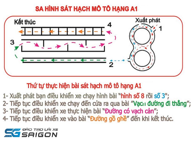 Cấu trúc bài thi bằng lái xe A1 TPHCM phần thực hành