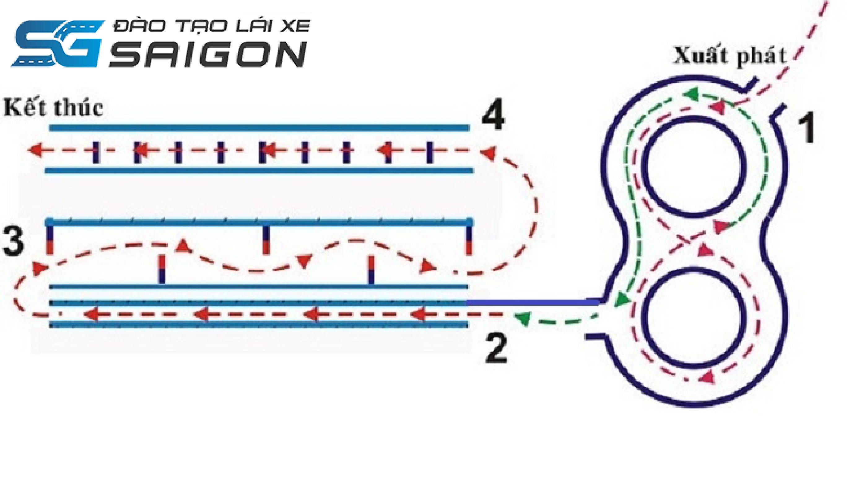 Nội dung bài thi bằng lái xe A1 thực hành